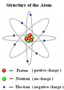 What Electrical Charge Does A Proton Discoverhover Curriculum Guide 15 Electric Charges And