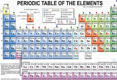 Cations And Anions Periodic Table by Test For Anions And Cations Images Frompo
