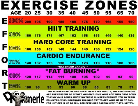 weight loss zone rate find your target rate zones for weight loss