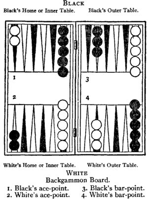 printable backgammon directions 1911 encyclop 230 dia britannica backgammon wikisource the