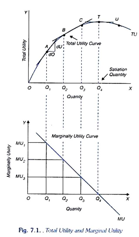 total utility vs marginal utility consumer s behaviour cardinal utility analysis explained