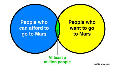 discrete mathematics is my 3 circle venn diagram spacex launch live webcast and explanation 12 21 15