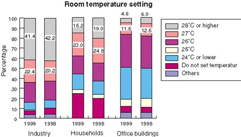 Room Temperature In Summer by Questionnaire On Summer Energy Conservation Measures