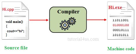 system software compiler design questions and answers compiler in c difference between compiler interpreter
