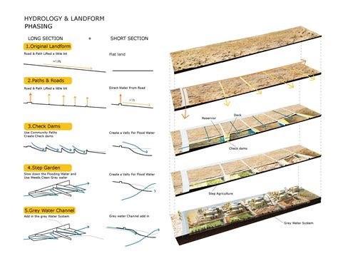 what is the difference between landscape and landform
