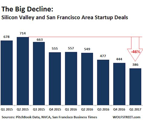 startups are funding the latest silicon valley housing trend the silicon valley startup funding craze is deflating