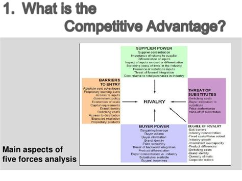 what is the definition of template ppt competitive advantage
