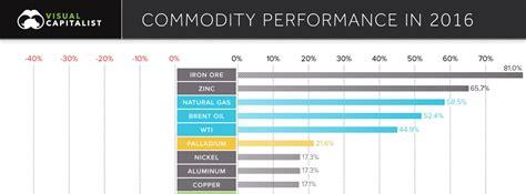 texas commodities 2016 commodity performance texas precious metals