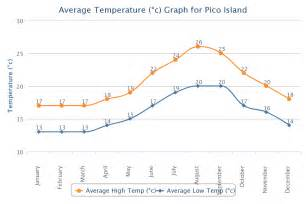 average rent in us weather and climate on sao miguel island in the azores