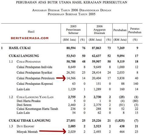 kadar cukai pendapatan individu lhdn malaysia tercinta contoh pengiraan cukai pendapatan contoh no cukai
