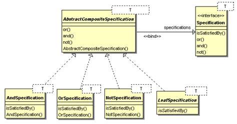 pattern specification java mise en oeuvre d un pattern pb de conception