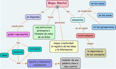 imagenes de mapa mental presentacion de trabajos angiem1808