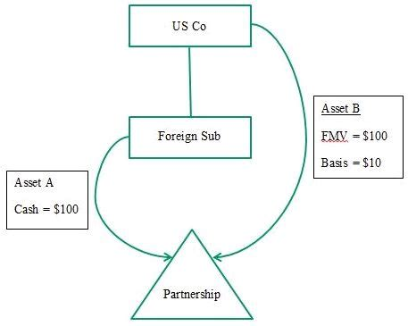 irs section 721 irs announces intent to tax transfers to partnerships
