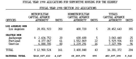 section 202 hud hud archives fy 1998 supernofa 3 section 202 supportive