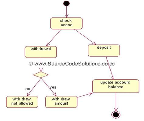 activity diagram for banking uml diagrams for banking system cs1403
