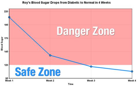 normal level of blood glucose diagram normal blood sugar levels how roy cured type 2 diabetes