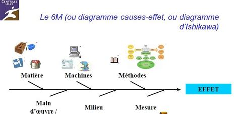 ishikawa diagramme 7m qualite diagramme causes effets ishikawa 6m et on parle