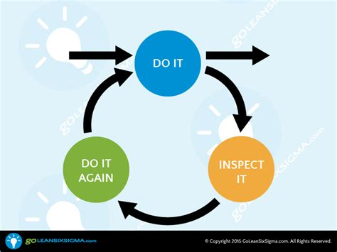 Time To Build by Rework Loop Goleansixsigma Com