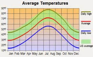 colorado average temperature map denver colorado co profile population maps real