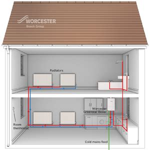gas boilers home heating limited
