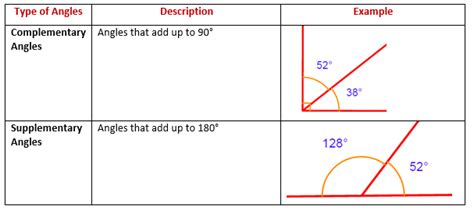 supplement vs complement math complementary angles supplementary angles solutions