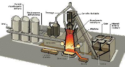 bagno caldo ciclo undicisettembre riciclaggio dell acciaio world trade