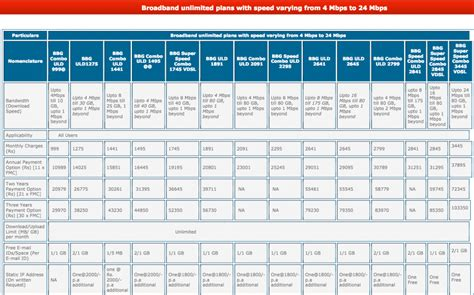 home internet plans compare bsnl broadband plans complete guide for tariff offer