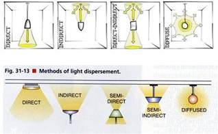 kinds of lighting fixtures types of light fixtures search light