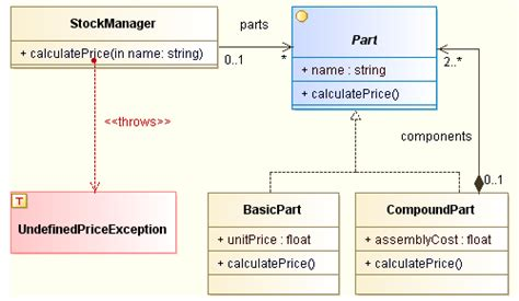 interface uml diagram class and package diagrams