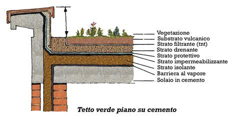 costruire i tetti