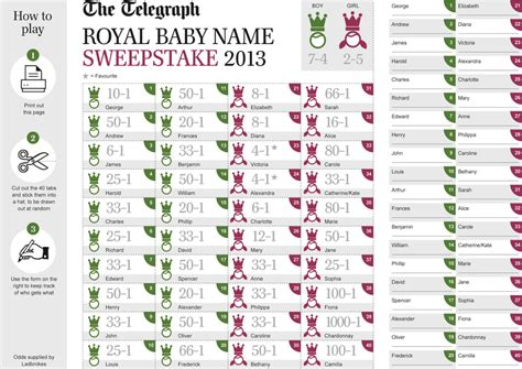 Baby Names Regal And Chatter Busy Royal Baby Names
