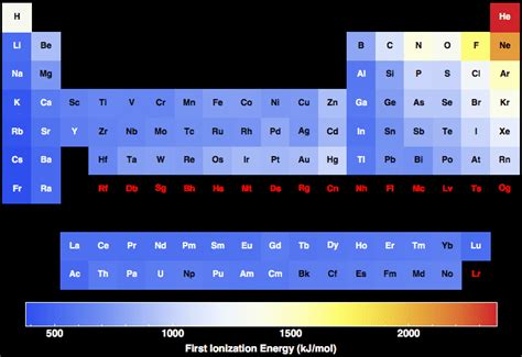 6 5 ionization energies chemistry libretexts