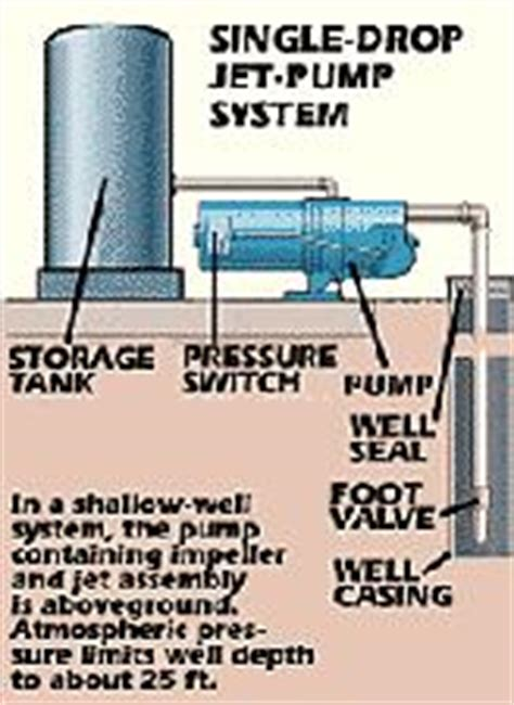 shallow well system diagram residential well pumps