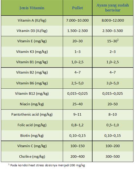 Vitamin E Untuk Ayam Petelur kebutuhan vitamin pada ayam petelur