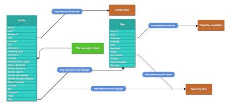 drupal theme entity entity relationship diagrams drupal org