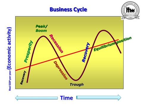 Business Cycle Ppt Mba by Watchman On The Wall No One Can Stop The Business Cycle