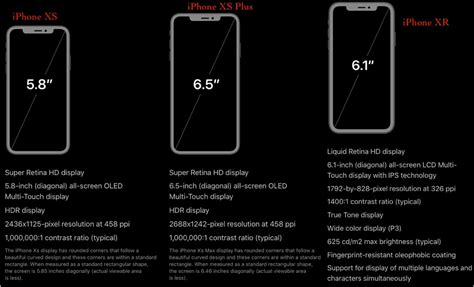 apple iphone xs  iphone xs max  iphone xr screen size