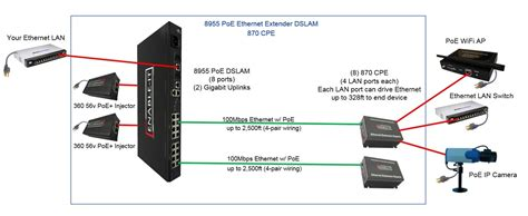 poe ethernet cable wiring diagram poe ethernet cable