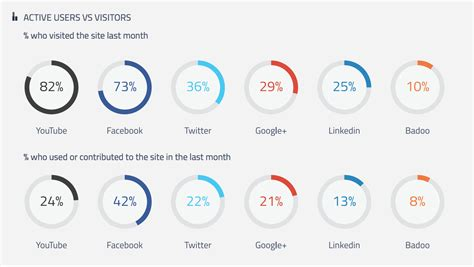 7 Social Networks You Should Be Logging On To by Why You Should To Social Media In The Afternoon