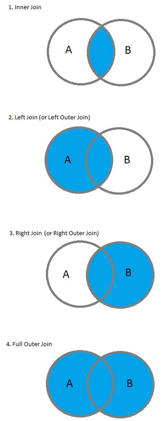 sql join inner outer left right sql inner left right and outer joins 2018
