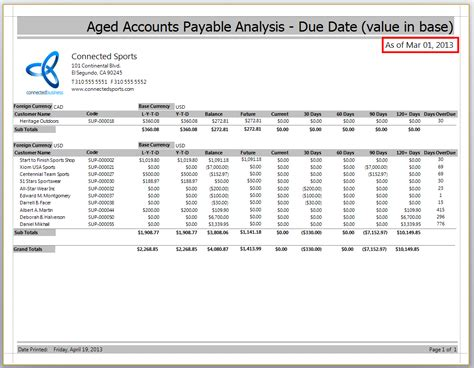retrospective analysis accounts payable aging report connected business