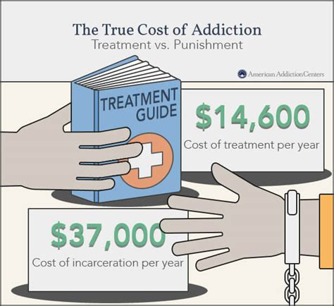 State Treatment For Detox by Types Of Health Insurance Coverage For Addiction