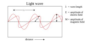 wave model of light photon