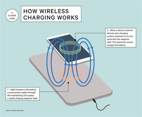 How Does A Charging Mat Work how does wireless charging work cosmos