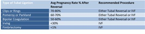 chances of getting pregnant after tubal ligation during c section tubal reversal success rates lafayette fertility center