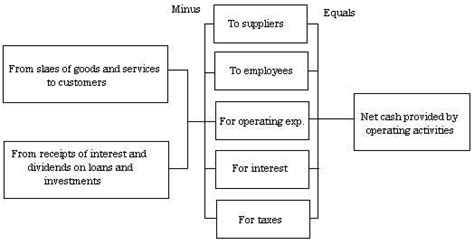 cash flow format direct and indirect method accrued expenses cash flow