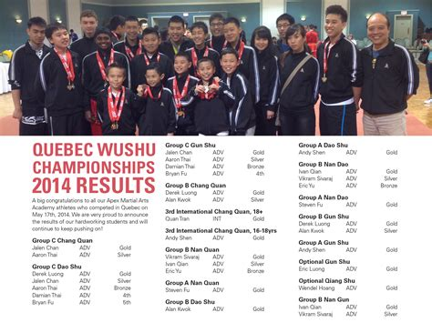competition india 2014 results wushu chionships 2014