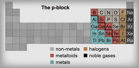 How Many Metalloids Are On The Periodic Table by Chemistry Metals Metalloids And Non Metals Shmoop
