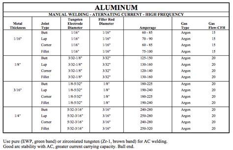 lada acetilene mig welding settings chart car tuning
