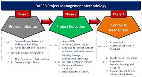 Free Mba Project On Supply Chain Management by Supply Chain Project Management Supply Chain World